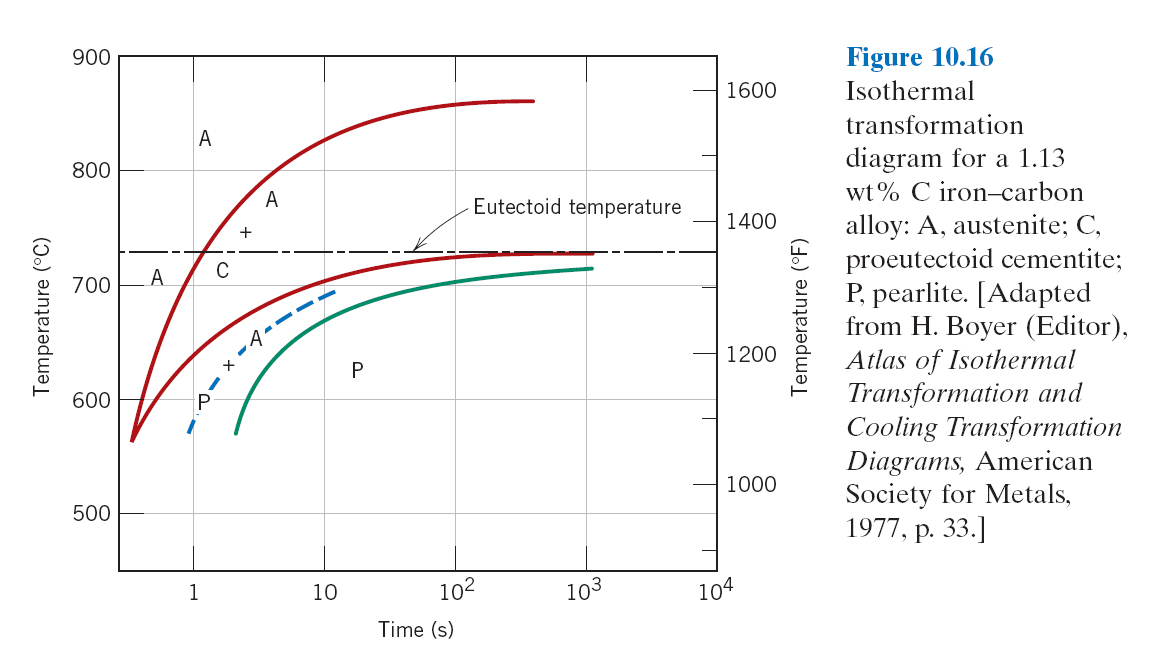 Mse250 f11 repository 1605 isothermal t t transformation diagram for a 4340 alloy fig 10 23 1745 isothermal vs continuous cooling curve for 076 wt ccuart Choice Image