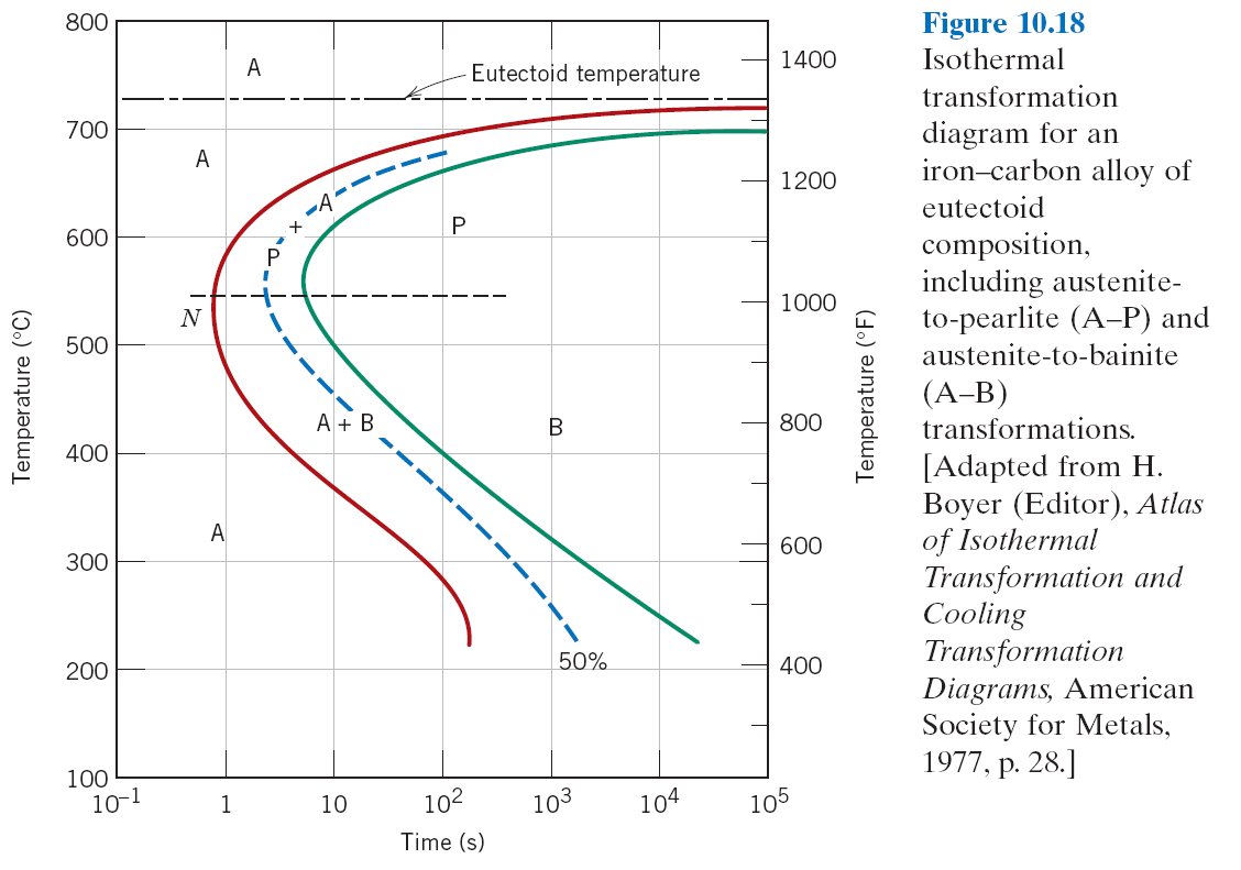 Mse250 f11 repository 0055 undercooling below the austenite eutectoid temperature what is the t t graph good for 0145 pearlite rapidly cool to 600c hold isothermally pooptronica