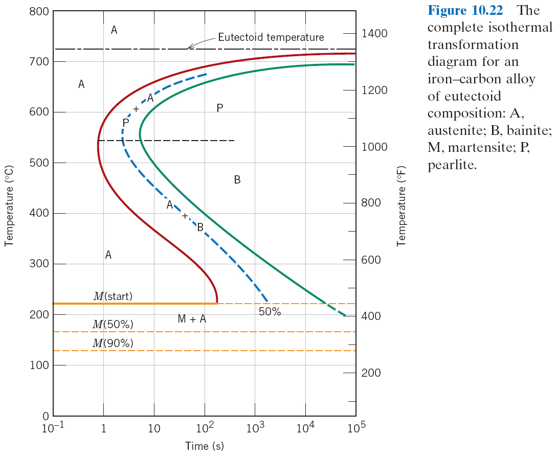 Mse250 f11 repository 0859 isothermal t t transformation diagram for 113 wt hypereutectoid alloy fig 10 16 1605 isothermal t t transformation diagram for a 4340 ccuart Choice Image