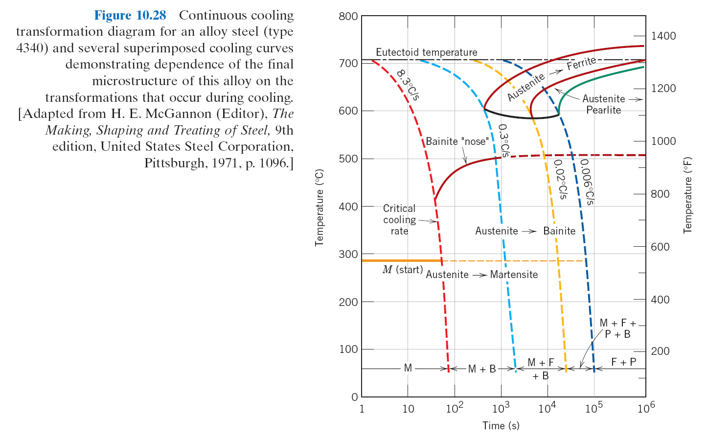 Mse250 f11 repository 2638 continuous cooling curve for 035 wt hypoeutectoid alloy class handout 3010 continuous cooling curve for 4340 alloy ccuart Gallery
